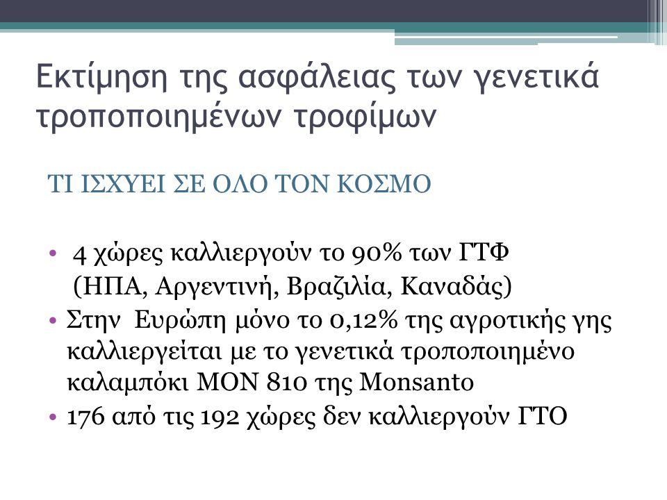 Εκτίμηση της ασφάλειας των γενετικά τροποποιημένων τροφίμων ΤΙ ΙΣΧΥΕΙ ΣΕ ΟΛΟ ΤΟΝ ΚΟΣΜΟ 4 χώρες καλλιεργούν το 90% των ΓΤΦ (ΗΠΑ, Αργεντινή, Βραζιλία, Καναδάς) Στην Ευρώπη μόνο το 0,12% της αγροτικής γης καλλιεργείται με το γενετικά τροποποιημένο καλαμπόκι ΜΟΝ 810 της Monsanto 176 από τις 192 χώρες δεν καλλιεργούν ΓΤΟ