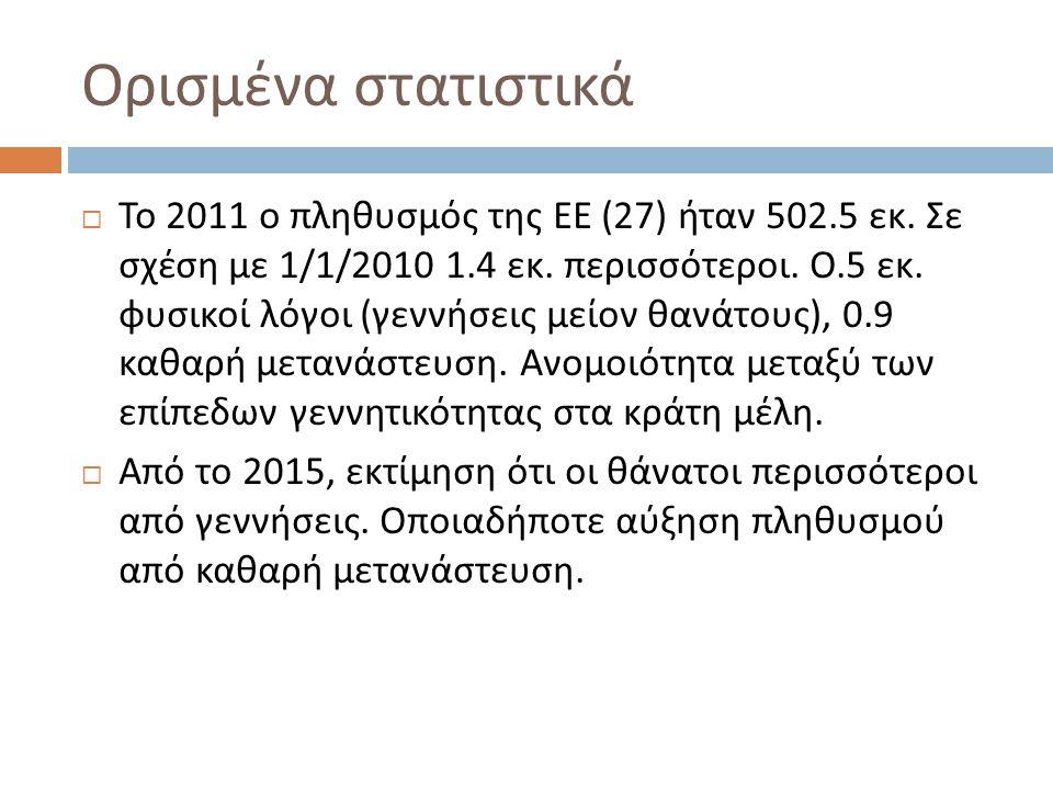 Ορισμένα στατιστικά  Το 2011 ο πληθυσμός της ΕΕ (27) ήταν 502.5 εκ.