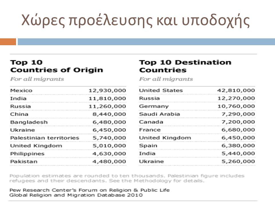 Χώρες προέλευσης και υποδοχής