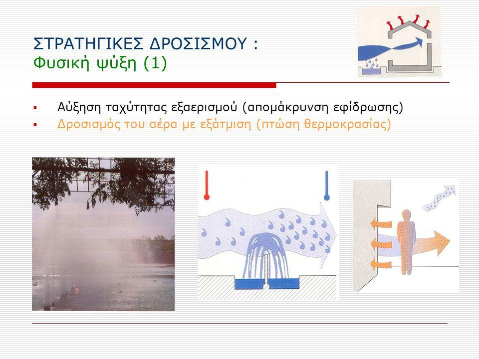 ΣΤΡΑΤΗΓΙΚΕΣ ΔΡΟΣΙΣΜΟΥ : Φυσική ψύξη (1)  Αύξηση ταχύτητας εξαερισμού (απομάκρυνση εφίδρωσης)  Δροσισμός του αέρα με εξάτμιση (πτώση θερμοκρασίας)