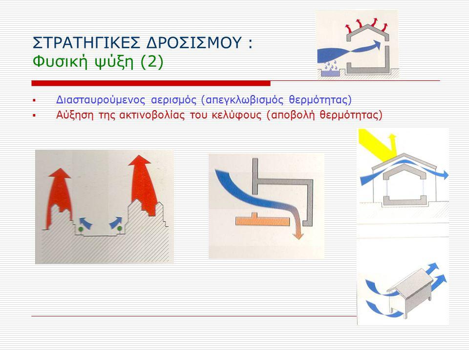 ΣΤΡΑΤΗΓΙΚΕΣ ΔΡΟΣΙΣΜΟΥ : Φυσική ψύξη (2)  Διασταυρούμενος αερισμός (απεγκλωβισμός θερμότητας)  Αύξηση της ακτινοβολίας του κελύφους (αποβολή θερμότητας)