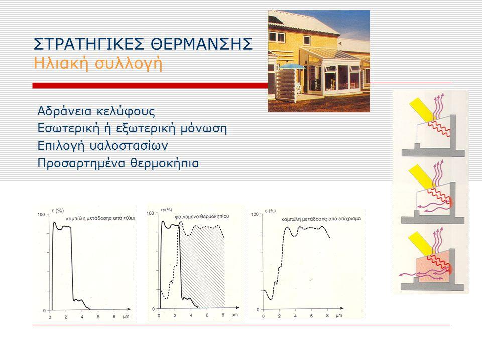 ΣΤΡΑΤΗΓΙΚΕΣ ΘΕΡΜΑΝΣΗΣ Ηλιακή συλλογή Αδράνεια κελύφους Εσωτερική ή εξωτερική μόνωση Επιλογή υαλοστασίων Προσαρτημένα θερμοκήπια