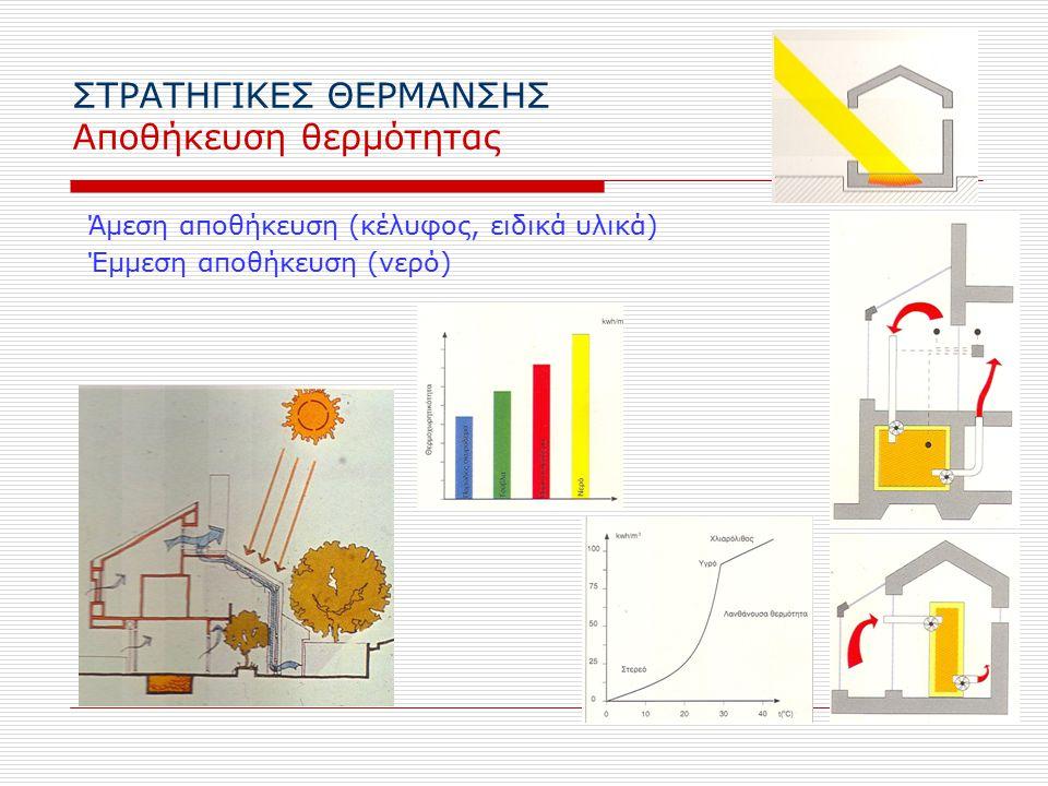 ΣΤΡΑΤΗΓΙΚΕΣ ΘΕΡΜΑΝΣΗΣ Αποθήκευση θερμότητας Άμεση αποθήκευση (κέλυφος, ειδικά υλικά) Έμμεση αποθήκευση (νερό)