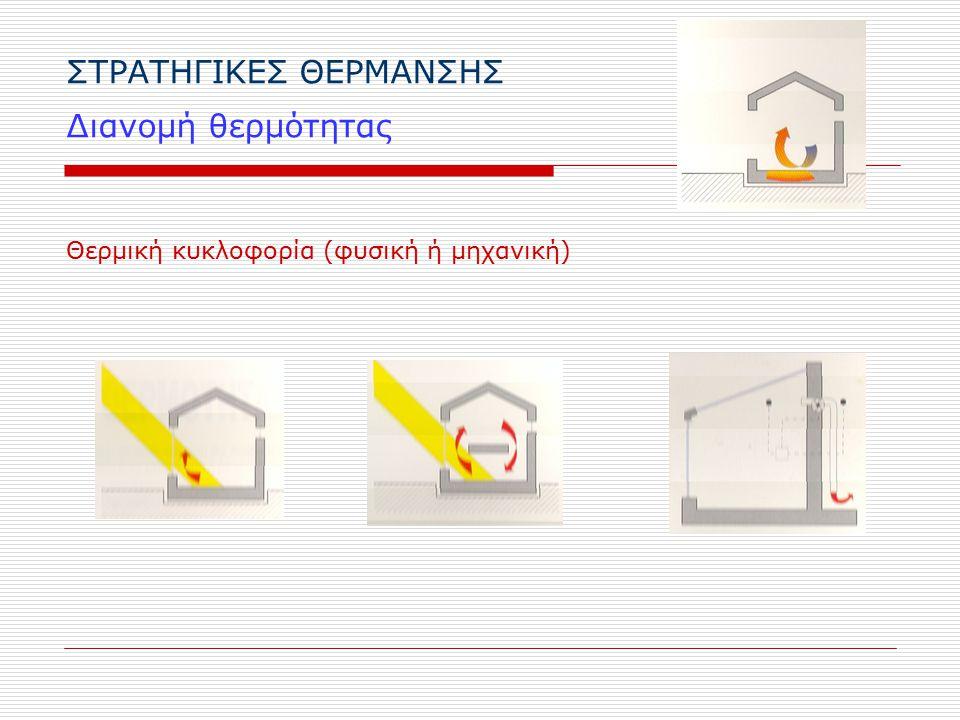 ΣΤΡΑΤΗΓΙΚΕΣ ΘΕΡΜΑΝΣΗΣ Διανομή θερμότητας Θερμική κυκλοφορία (φυσική ή μηχανική)