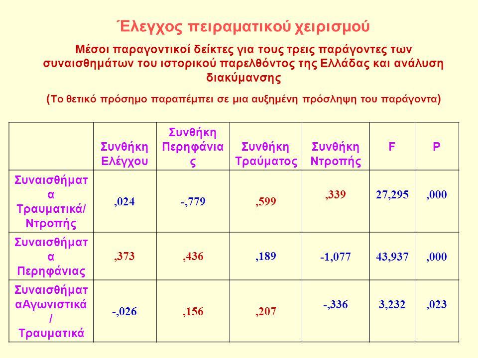 Έλεγχος πειραματικού χειρισμού Μέσοι παραγοντικοί δείκτες για τους τρεις παράγοντες των συναισθημάτων του ιστορικού παρελθόντος της Ελλάδας και ανάλυση διακύμανσης ( Το θετικό πρόσημο παραπέμπει σε μια αυξημένη πρόσληψη του παράγοντα ) Συνθήκη Ελέγχου Συνθήκη Περηφάνια ς Συνθήκη Τραύματος Συνθήκη Ντροπής FP Συναισθήματ α Τραυματικά/ Ντροπής,024-,779,599,33927,295,000 Συναισθήματ α Περηφάνιας,373,436,189 -1,07743,937,000 Συναισθήματ αΑγωνιστικά / Τραυματικά -,026,156,207 -,3363,232,023