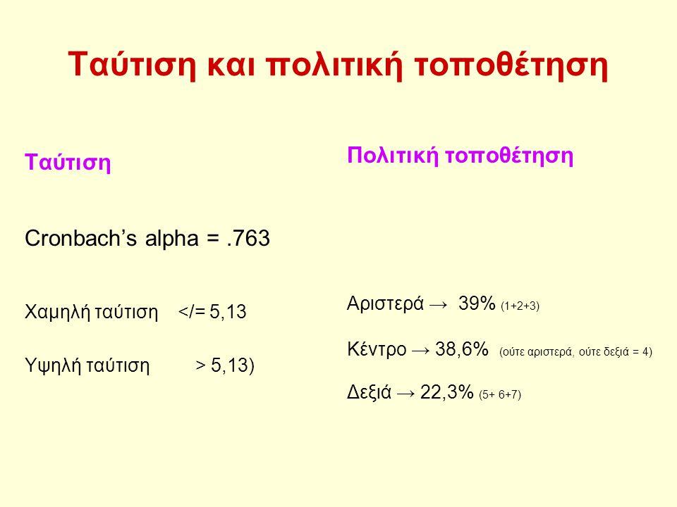 Ταύτιση και πολιτική τοποθέτηση Ταύτιση Cronbach's alpha =.763 Χαμηλή ταύτιση </= 5,13 Υψηλή ταύτιση > 5,13) Πολιτική τοποθέτηση Αριστερά → 39% (1+2+3) Κέντρο → 38,6% (ούτε αριστερά, ούτε δεξιά = 4) Δεξιά → 22,3% (5+ 6+7)