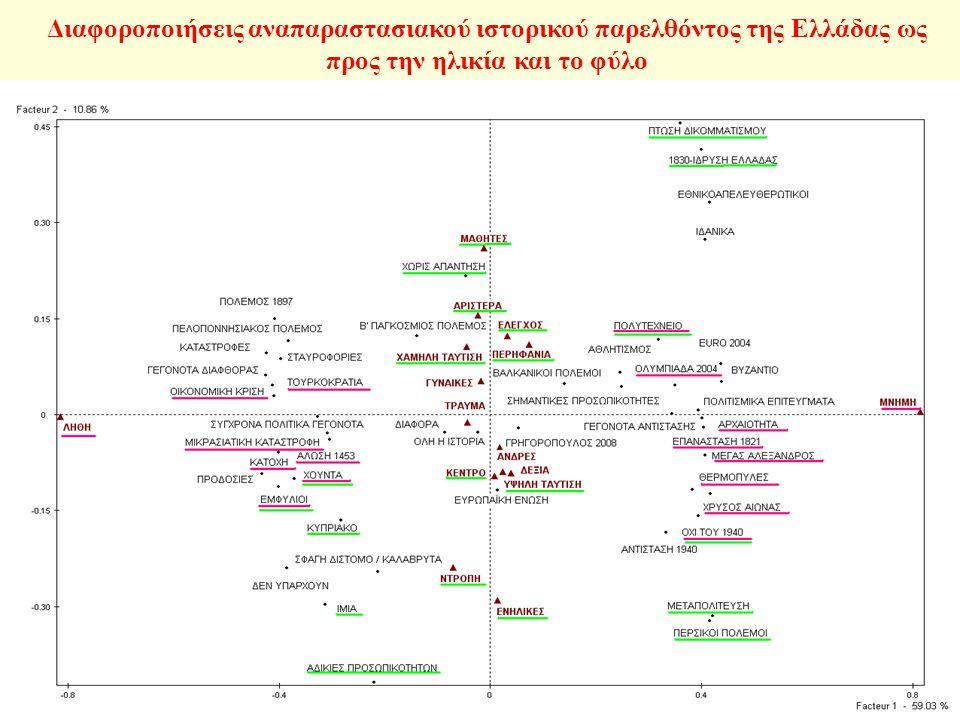 Διαφοροποιήσεις αναπαραστασιακού ιστορικού παρελθόντος της Ελλάδας ως προς την ηλικία και το φύλο