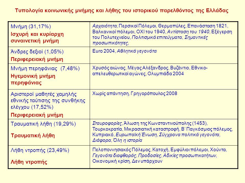 Τυπολογία κοινωνικής μνήμης και λήθης του ιστορικού παρελθόντος της Ελλάδας Μνήμη (31,17%) Ισχυρή και κυρίαρχη συναινετική μνήμη Αρχαιότητα, Περσικοί Πόλεμοι, Θερμοπύλες, Επανάσταση 1821, Βαλκανικοί πόλεμοι, ΟΧΙ του 1940, Αντίσταση του 1940, Εξέγερση του Πολυτεχνείου, Πολιτισμικά επιτεύγματα, Σημαντικές προσωπικότητες, Άνδρες δεξιοί (1,05%) Περιφερειακή μνήμη Euro 2004, Αθλητικά γεγονότα Μνήμη περηφάνιας (7,48%) Ηγεμονική μνήμη περηφάνιας Χρυσός αιώνας, Μέγας Αλέξανδρος, Βυζάντιο, Εθνικο- απελευθερωτικοί αγώνες, Ολυμπιάδα 2004 Αριστεροί μαθητές χαμηλής εθνικής ταύτισης της συνθήκης ελέγχου (17,52%) Περιφερειακή μνήμη Χωρίς απάντηση, Γρηγορόπουλος 2008 Τραυματική λήθη (19,29%) Τραυματική λήθη Σταυροφορίες, Άλωση της Κωνσταντινούπολης (1453), Τουρκοκρατία, Μικρασιατική καταστροφή, Β' Παγκόσμιος πόλεμος, Κυπριακό, Ευρωπαϊκή Ένωση, Σύγχρονα πολιτικά γεγονότα, Διάφορα, Όλη η ιστορία Λήθη ντροπής (23,49%) Λήθη ντροπής Πελοποννησιακός Πόλεμος, Κατοχή, Εμφύλιοι πόλεμοι, Χούντα, Γεγονότα διαφθοράς, Προδοσίες, Αδικίες προσωπικοτήτων, Οικονομική κρίση, Δεν υπάρχουν