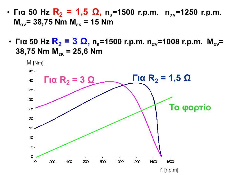 Για 50 Hz R 2 = 3 Ω, n s =1500 r.p.m. n αν =1008 r.p.m. M αν = 38,75 Νm Μ εκ = 25,6 Nm Για 50 Hz R 2 = 1,5 Ω, n s =1500 r.p.m. n αν =1250 r.p.m. M αν