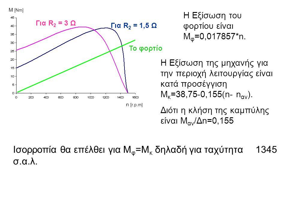 Για R 2 = 3 Ω Για R 2 = 1,5 Ω Το φορτίο Η Εξίσωση του φορτίου είναι Μ φ =0,017857*n. Η Εξίσωση της μηχανής για την περιοχή λειτουργίας είναι κατά προσ
