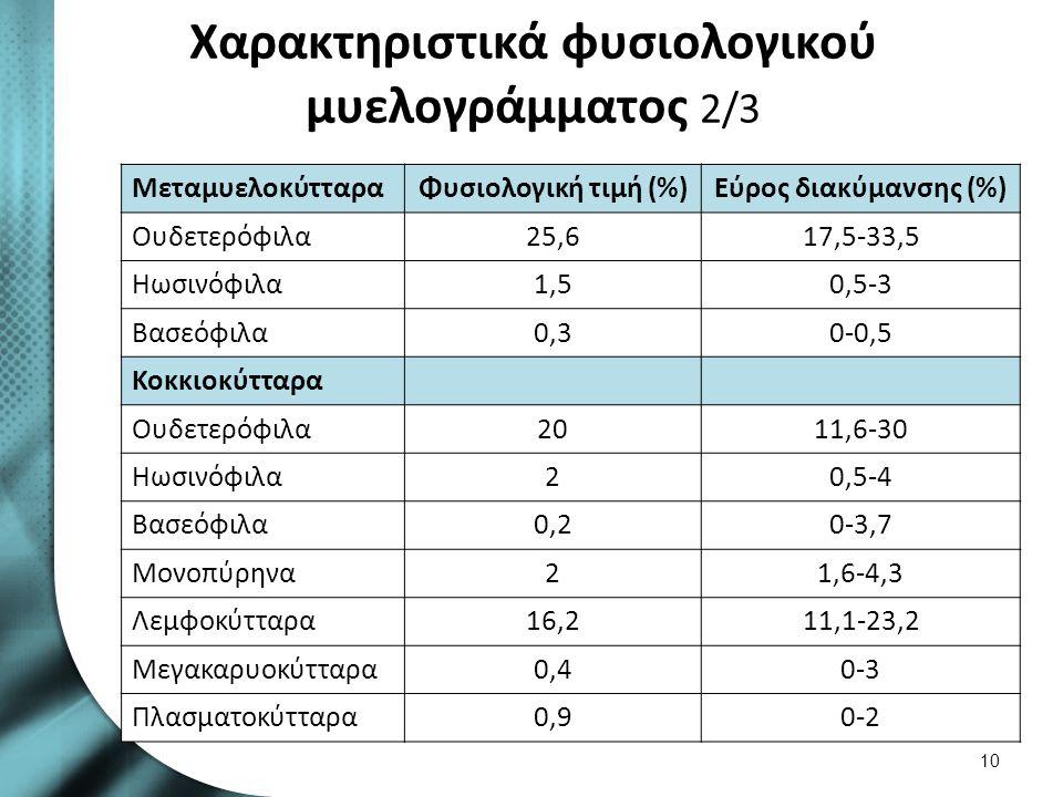 Χαρακτηριστικά φυσιολογικού μυελογράμματος 2/3 ΜεταμυελοκύτταραΦυσιολογική τιμή (%)Εύρος διακύμανσης (%) Ουδετερόφιλα25,617,5-33,5 Ηωσινόφιλα1,50,5-3