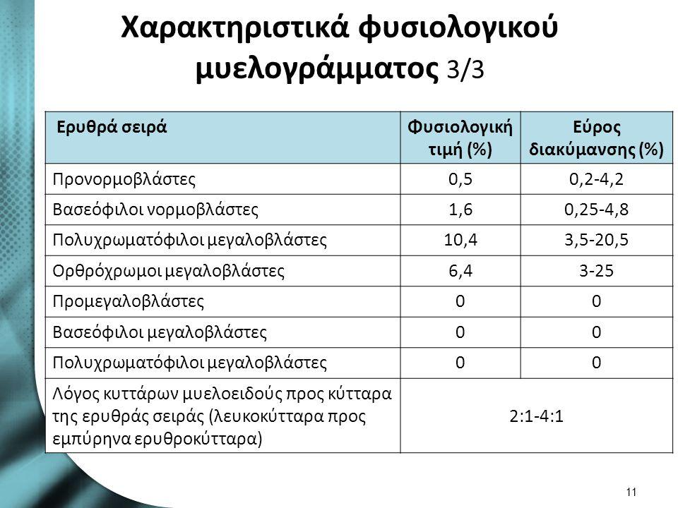 Χαρακτηριστικά φυσιολογικού μυελογράμματος 3/3 Ερυθρά σειράΦυσιολογική τιμή (%) Εύρος διακύμανσης (%) Προνορμοβλάστες0,50,2-4,2 Βασεόφιλοι νορμοβλάστε