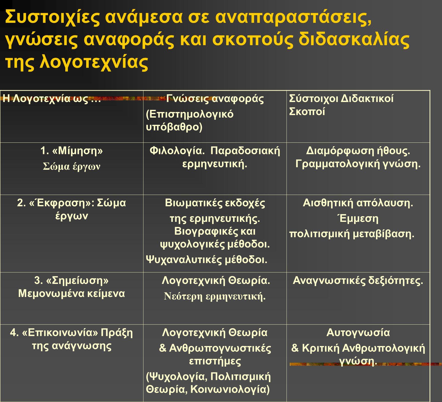 Συστοιχίες ανάμεσα σε αναπαραστάσεις, γνώσεις αναφοράς και σκοπούς διδασκαλίας της λογοτεχνίας Η Λογοτεχνία ως …Γνώσεις αναφοράς (Επιστημολογικό υπόβα