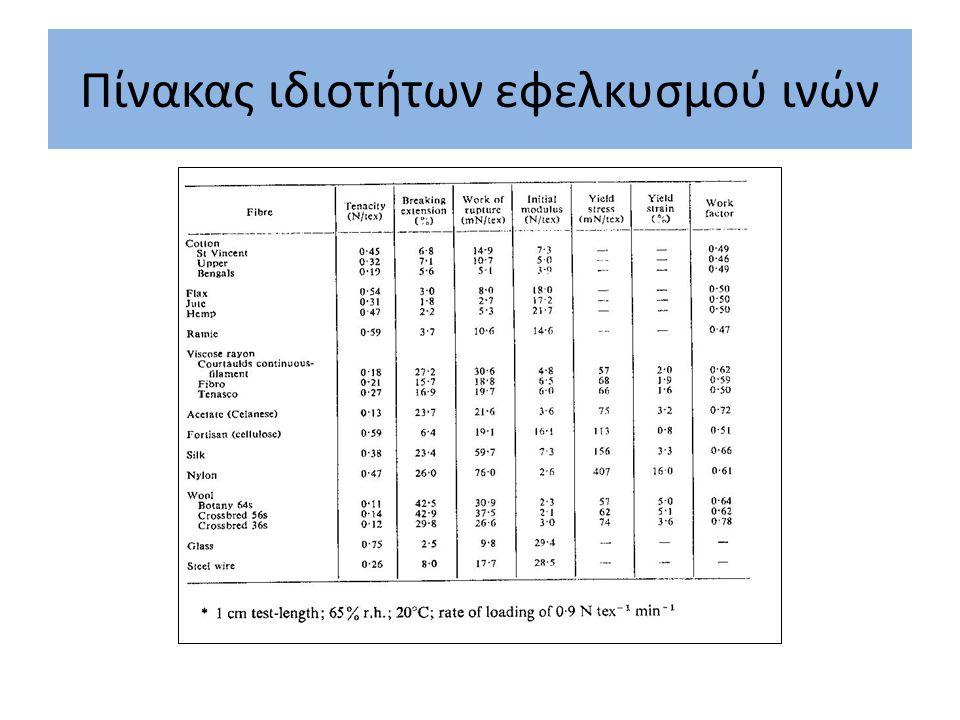 Πίνακας ιδιοτήτων εφελκυσμού ινών
