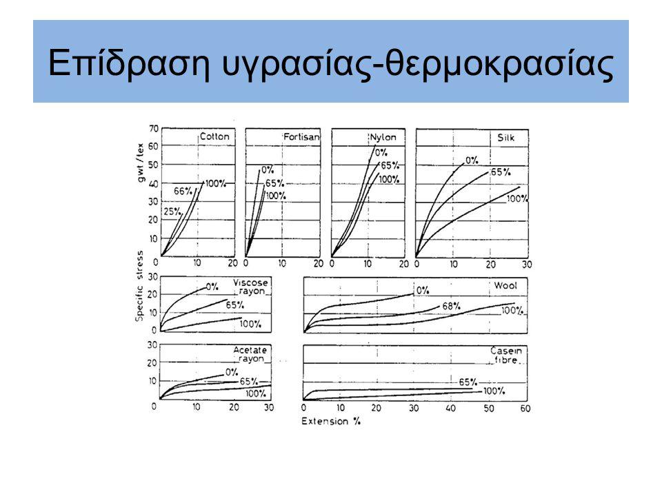 Επίδραση υγρασίας-θερμοκρασίας