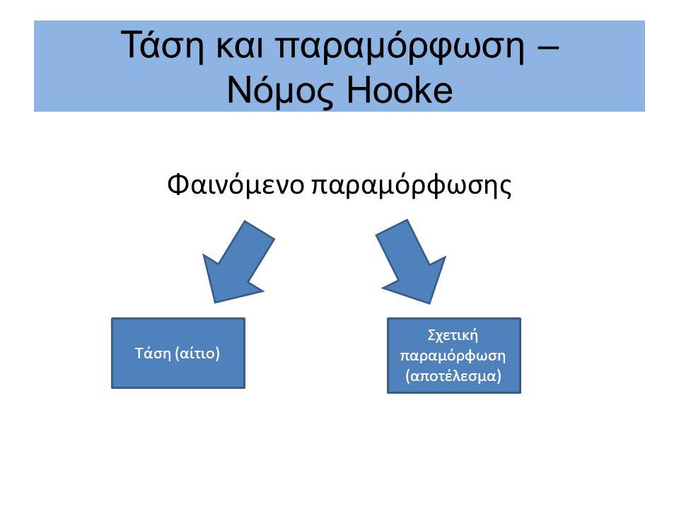 Τάση και παραμόρφωση – Νόμος Hooke Φαινόμενο παραμόρφωσης Τάση (αίτιο) Σχετική παραμόρφωση (αποτέλεσμα)