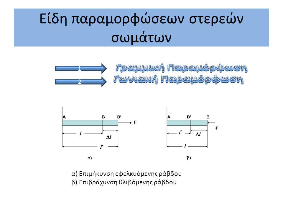 Νόμος του Hooke P = Y ⋅ ε Το Δl είναι η επιβράχυνση της ράβδου και το ε είναι η σχετική επιβράχυνση.