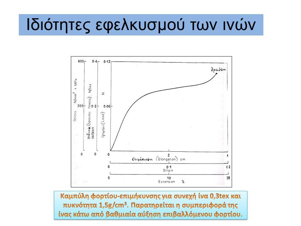 Είναι από τις πιο σημαντικές μηχανικές ιδιότητες, δηλαδή η συμπεριφορά τους κάτω από δυνάμεις και παραμορφώσεις που εφαρμόζονται κατά μήκος του άξονά τους.