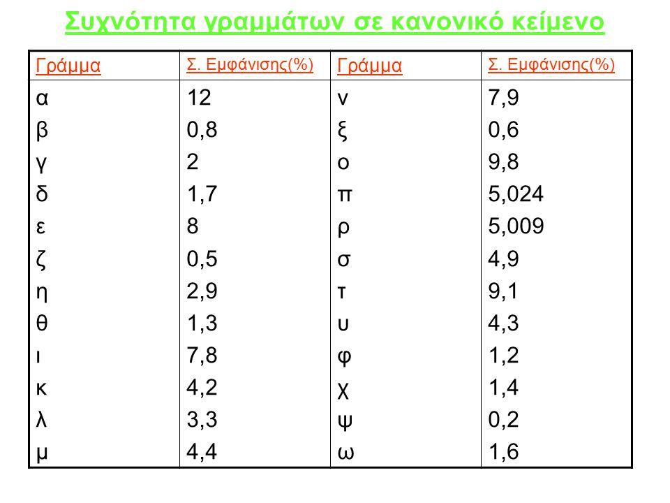 Συχνότητα γραμμάτων σε κανονικό κείμενο Γράμμα Σ. Εμφάνισης(%) Γράμμα Σ.