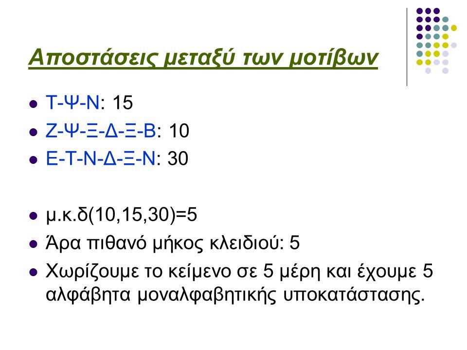 Αποστάσεις μεταξύ των μοτίβων Τ-Ψ-Ν: 15 Ζ-Ψ-Ξ-Δ-Ξ-Β: 10 Ε-Τ-Ν-Δ-Ξ-Ν: 30 μ.κ.δ(10,15,30)=5 Άρα πιθανό μήκος κλειδιού: 5 Χωρίζουμε το κείμενο σε 5 μέρη και έχουμε 5 αλφάβητα μοναλφαβητικής υποκατάστασης.