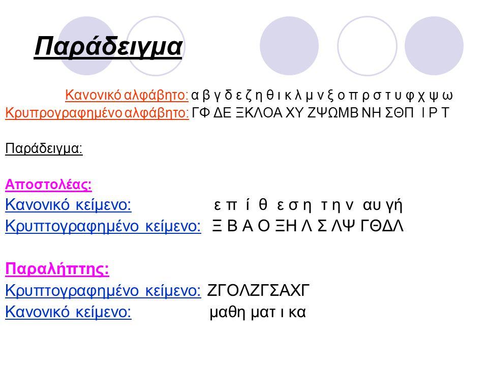 Παράδειγμα Κανονικό αλφάβητο: α β γ δ ε ζ η θ ι κ λ μ ν ξ ο π ρ σ τ υ φ χ ψ ω Κρυπρογραφημένο αλφάβητο: ΓΦ ΔΕ ΞΚΛΟΑ ΧΥ ΖΨΩΜΒ ΝΗ ΣΘΠ Ι Ρ Τ Παράδειγμα: Αποστολέας: Κανονικό κείμενο: ε π ί θ ε σ η τ η ν αυ γή Κρυπτογραφημένο κείμενο: Ξ Β Α Ο ΞΗ Λ Σ ΛΨ ΓΘΔΛ Παραλήπτης: Κρυπτογραφημένο κείμενο: ΖΓΟΛΖΓΣΑΧΓ Κανονικό κείμενο: μαθη ματ ι κα