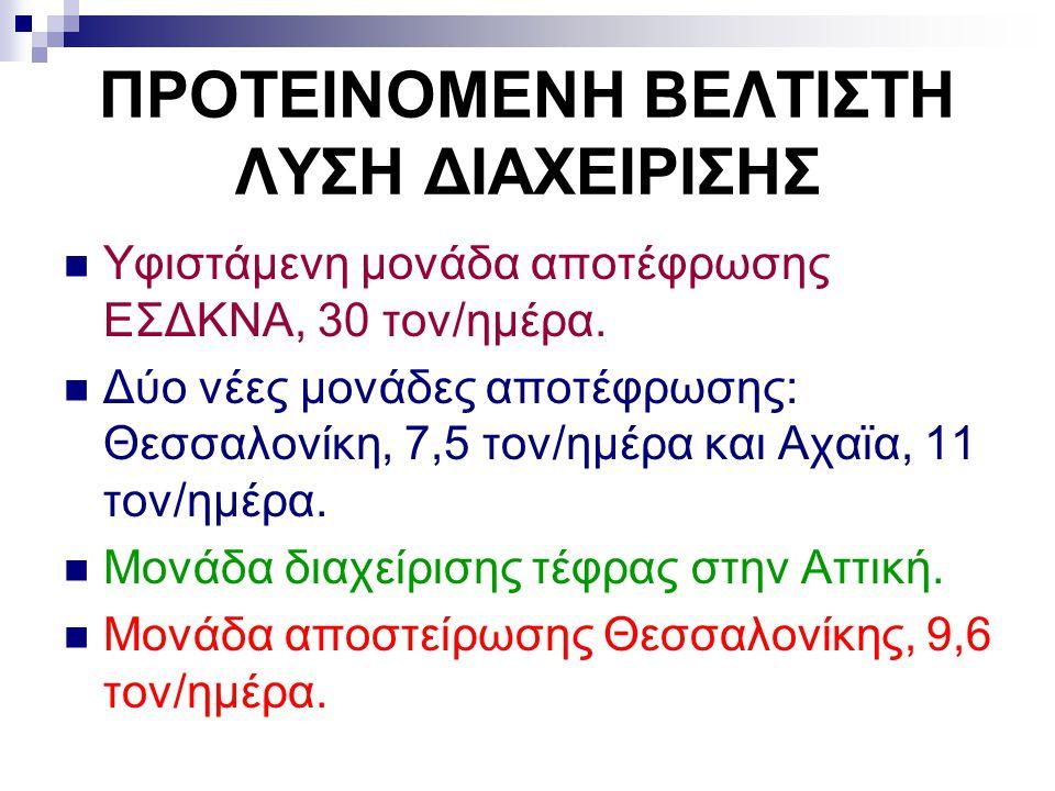 ΠΡΟΤΕΙΝΟΜΕΝΗ ΒΕΛΤΙΣΤΗ ΛΥΣΗ ΔΙΑΧΕΙΡΙΣΗΣ Υφιστάμενη μονάδα αποτέφρωσης ΕΣΔΚΝΑ, 30 τον/ημέρα. Δύο νέες μονάδες αποτέφρωσης: Θεσσαλονίκη, 7,5 τον/ημέρα κα
