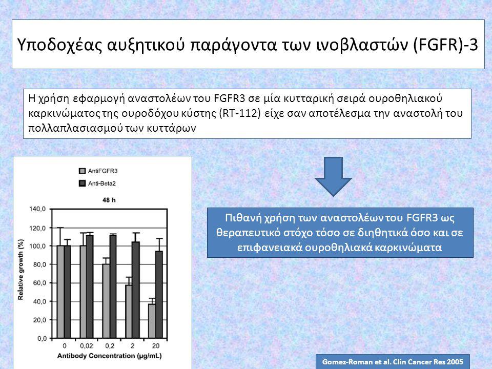 Υποδοχέας αυξητικού παράγοντα των ινοβλαστών (FGFR)-3 Η χρήση εφαρμογή αναστολέων του FGFR3 σε μία κυτταρική σειρά ουροθηλιακού καρκινώματος της ουροδ