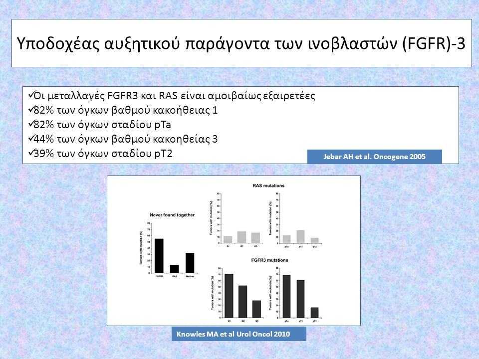Οι μεταλλαγές FGFR3 και RAS είναι αμοιβαίως εξαιρετέες 82% των όγκων βαθμού κακοήθειας 1 82% των όγκων σταδίου pTa 44% των όγκων βαθμού κακοηθείας 3 3
