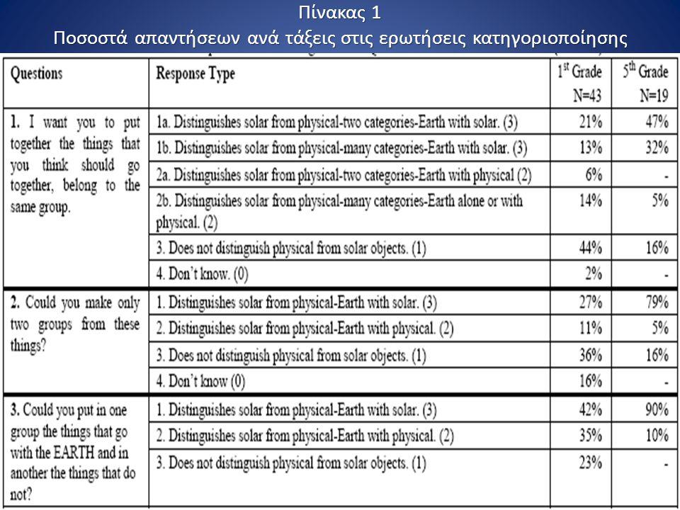 Πίνακας 1 Ποσοστά απαντήσεων ανά τάξεις στις ερωτήσεις κατηγοριοποίησης