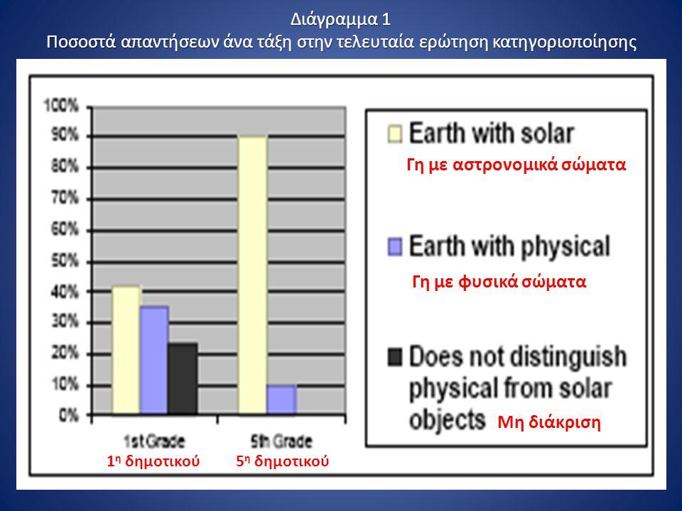 Διάγραμμα 1 Ποσοστά απαντήσεων άνα τάξη στην τελευταία ερώτηση κατηγοριοποίησης Γη με αστρονομικά σώματα Γη με φυσικά σώματα Μη διάκριση 1 η δημοτικού5 η δημοτικού