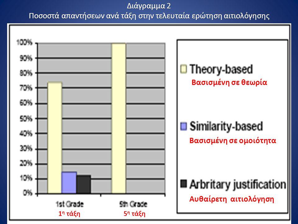 Διάγραμμα 2 Ποσοστά απαντήσεων ανά τάξη στην τελευταία ερώτηση αιτιολόγησης Βασισμένη σε θεωρία Βασισμένη σε ομοιότητα Αυθαίρετη αιτιολόγηση 1 η τάξη5 η τάξη