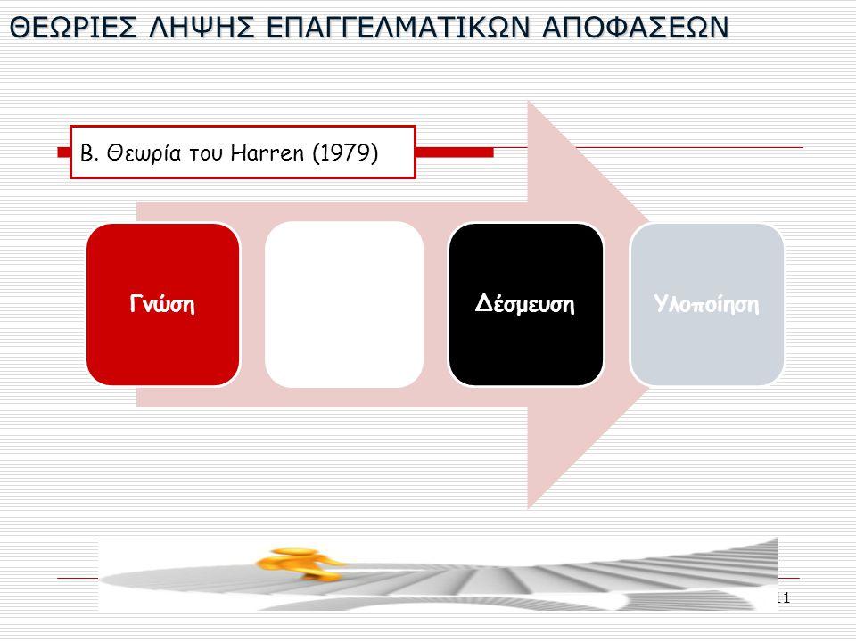 11 ΘΕΩΡΙΕΣ ΛΗΨΗΣ ΕΠΑΓΓΕΛΜΑΤΙΚΩΝ ΑΠΟΦΑΣΕΩΝ ΓνώσηΣχεδιασμόςΔέσμευσηΥλοποίηση Β. Θεωρία του Harren (1979)
