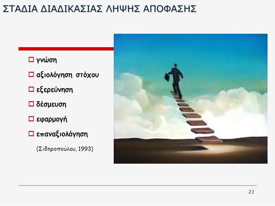23 ΣΤΑΔΙΑ ΔΙΑΔΙΚΑΣΙΑΣ ΛΗΨΗΣ ΑΠΟΦΑΣΗΣ  γνώση  αξιολόγηση στόχου  εξερεύνηση  δέσμευση  εφαρμογή  επαναξιολόγηση (Σιδηροπούλου, 1993)