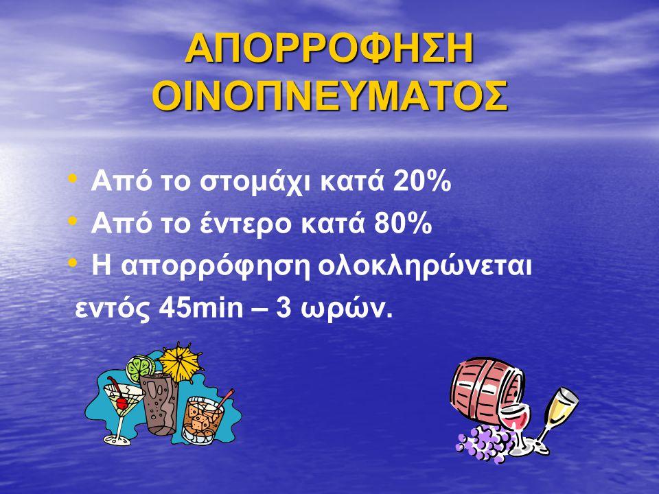 ΑΠΟΡΡΟΦΗΣΗ ΟΙΝΟΠΝΕΥΜΑΤΟΣ Από το στομάχι κατά 20% Από το έντερο κατά 80% Η απορρόφηση ολοκληρώνεται εντός 45min – 3 ωρών.