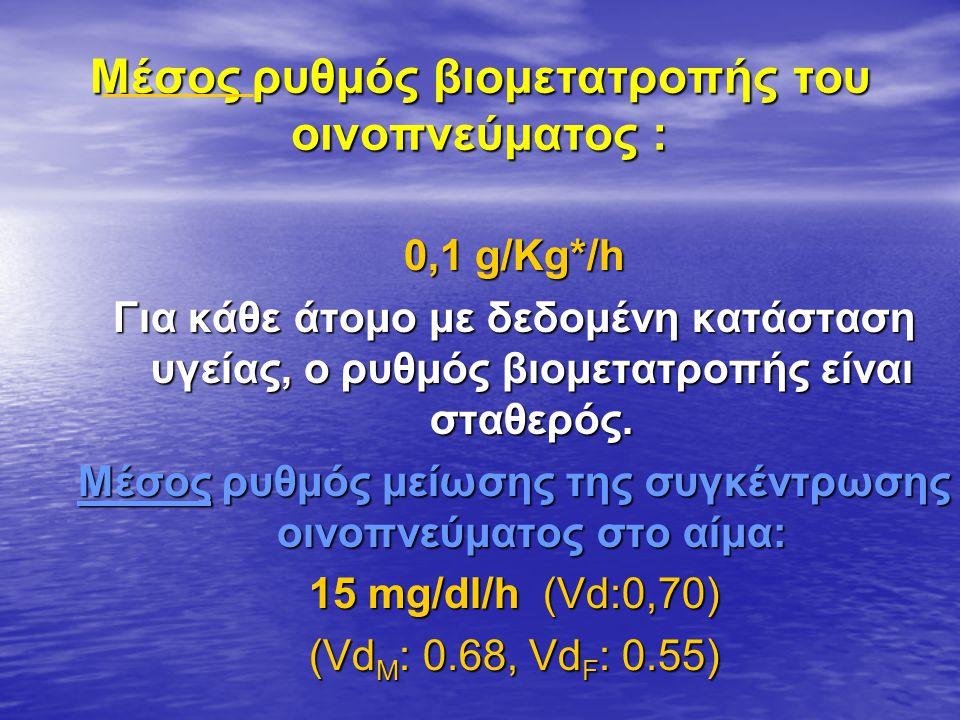 Μέσος ρυθμός βιομετατροπής του οινοπνεύματος : 0,1 g/Kg*/h Για κάθε άτομο με δεδομένη κατάσταση υγείας, ο ρυθμός βιομετατροπής είναι σταθερός.