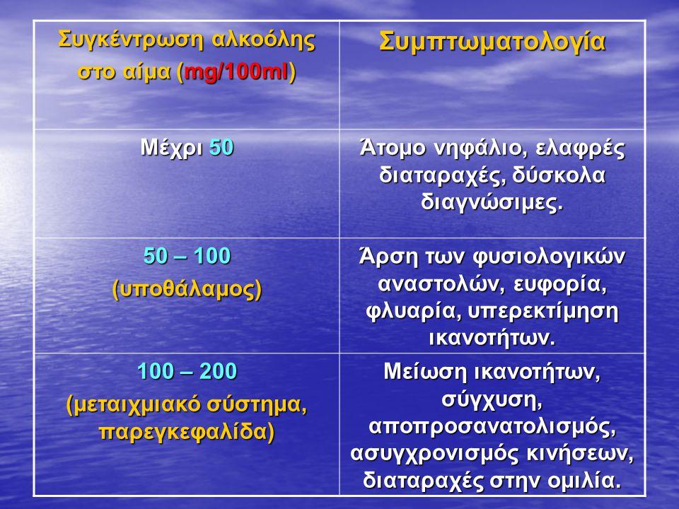 Συγκέντρωση αλκοόλης στο αίμα (mg/100ml) Συμπτωματολογία Μέχρι 50 Άτομο νηφάλιο, ελαφρές διαταραχές, δύσκολα διαγνώσιμες.