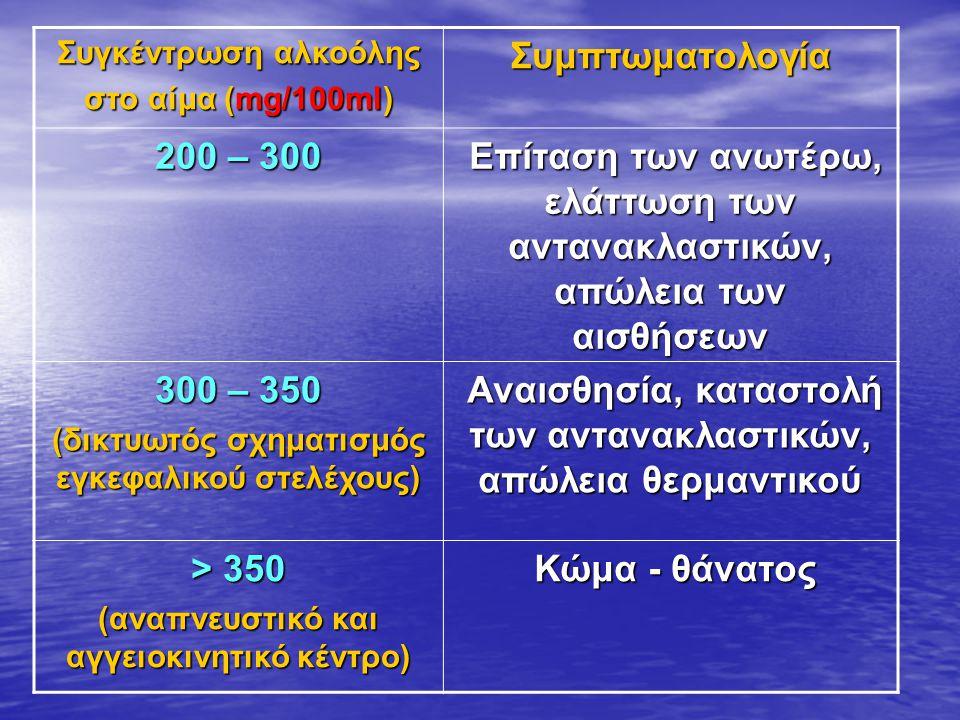 Συγκέντρωση αλκοόλης στο αίμα (mg/100ml) Συμπτωματολογία 200 – 300 Επίταση των ανωτέρω, ελάττωση των αντανακλαστικών, απώλεια των αισθήσεων Επίταση των ανωτέρω, ελάττωση των αντανακλαστικών, απώλεια των αισθήσεων 300 – 350 (δικτυωτός σχηματισμός εγκεφαλικού στελέχους) Αναισθησία, καταστολή των αντανακλαστικών, απώλεια θερμαντικού Αναισθησία, καταστολή των αντανακλαστικών, απώλεια θερμαντικού > 350 (αναπνευστικό και αγγειοκινητικό κέντρο) Κώμα - θάνατος Κώμα - θάνατος