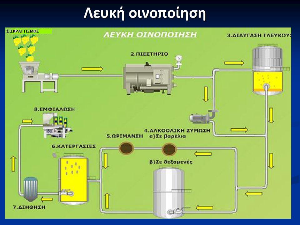 Κατηγορίες κρασιών σύμφωνα με την σακχαροπεριεκτηκότητα και την περιεκτικότητα τους σε CO 2  Οίνος ξηρός: (σάκχαρα< 4 gr/l)  Ημίξηρος: (σάκχαρα< 15 gr/l)  Ημίγλυκος: ( ανάγοντα σάκχαρα μεταξύ 15 και 25 gr/l)  Οίνος γλυκός: (13% Vol, ανάγοντα σάκχαρα< 50 gr/l)  Οίνοι ημιαφρώδεις: ( CO2 παραγόμενο από την αλκοολική ζύμωση)  Οίνοι ημιαεριούχοι: ( CO2 προστιθέμενο μετά το πέρας της αλκοολικής ζύμωσης στην φιάλη)  Οίνοι Αφρώδεις: (τύπου σαμπάνιας, Champagne ): Παραγωγή του CO2 με δεύτερη ζύμωση στο μπουκάλι