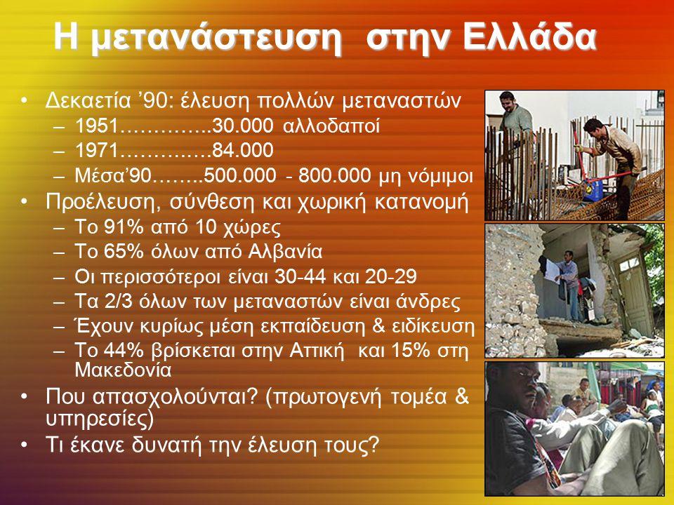Η μετανάστευση στην Ελλάδα Δεκαετία '90: έλευση πολλών μεταναστών –1951…………..30.000 αλλοδαποί –1971……….….84.000 –Μέσα'90……..500.000 - 800.000 μη νόμιμοι Προέλευση, σύνθεση και χωρική κατανομή –Το 91% από 10 χώρες –Το 65% όλων από Αλβανία –Οι περισσότεροι είναι 30-44 και 20-29 –Τα 2/3 όλων των μεταναστών είναι άνδρες –Έχουν κυρίως μέση εκπαίδευση & ειδίκευση –Το 44% βρίσκεται στην Αττική και 15% στη Μακεδονία Που απασχολούνται.