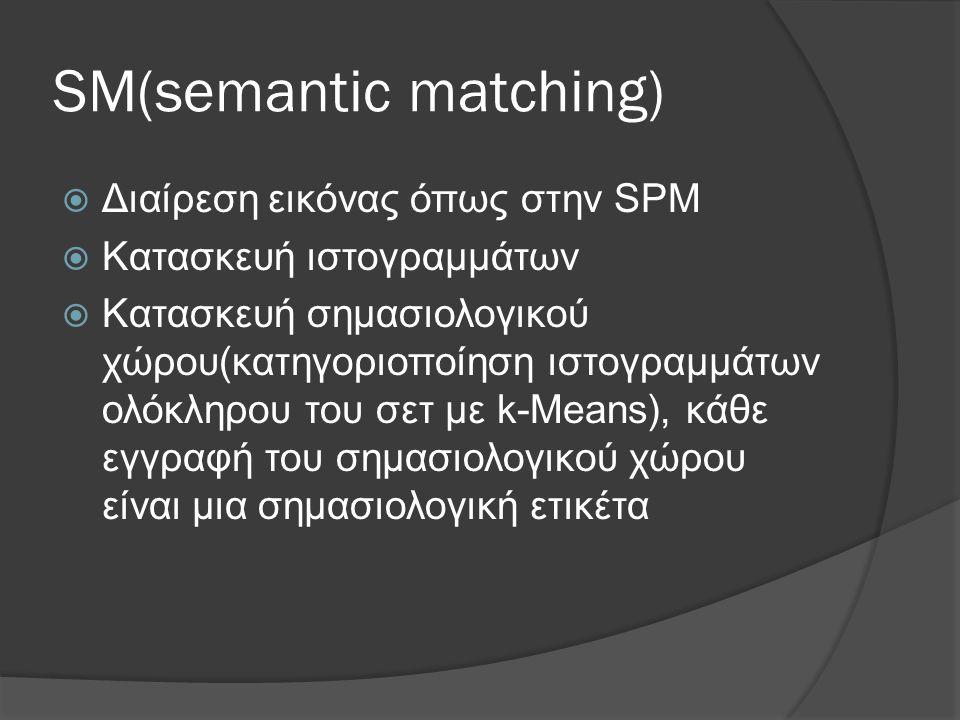 SM(semantic matching)  Διαίρεση εικόνας όπως στην SPM  Κατασκευή ιστογραμμάτων  Κατασκευή σημασιολογικού χώρου(κατηγοριοποίηση ιστογραμμάτων ολόκληρου του σετ με k-Means), κάθε εγγραφή του σημασιολογικού χώρου είναι μια σημασιολογική ετικέτα