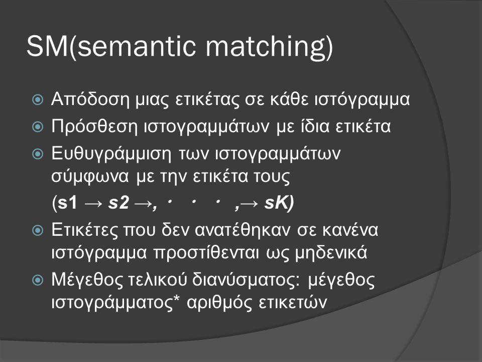 SM(semantic matching)  Απόδοση μιας ετικέτας σε κάθε ιστόγραμμα  Πρόσθεση ιστογραμμάτων με ίδια ετικέτα  Ευθυγράμμιση των ιστογραμμάτων σύμφωνα με την ετικέτα τους (s1 → s2 →, ・ ・ ・,→ sK)  Ετικέτες που δεν ανατέθηκαν σε κανένα ιστόγραμμα προστίθενται ως μηδενικά  Μέγεθος τελικού διανύσματος: μέγεθος ιστογράμματος* αριθμός ετικετών