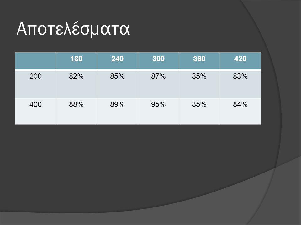Αποτελέσματα 180240300360420 20082%85%87%85%83% 40088%89%95%85%84%