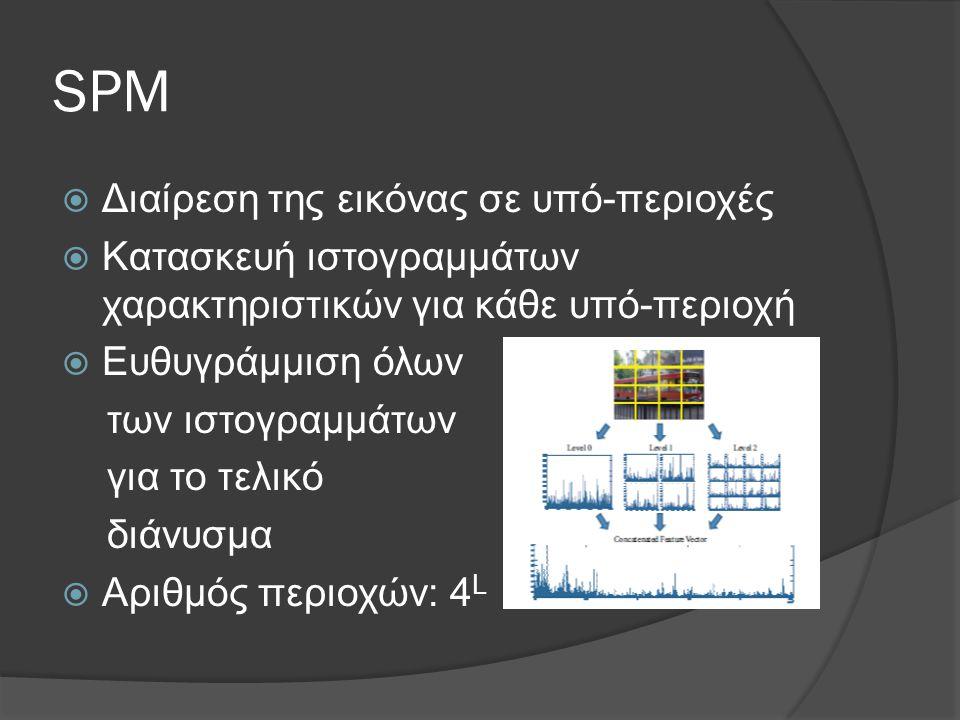 SPM  Διαίρεση της εικόνας σε υπό-περιοχές  Κατασκευή ιστογραμμάτων χαρακτηριστικών για κάθε υπό-περιοχή  Ευθυγράμμιση όλων των ιστογραμμάτων για το τελικό διάνυσμα  Αριθμός περιοχών: 4 L