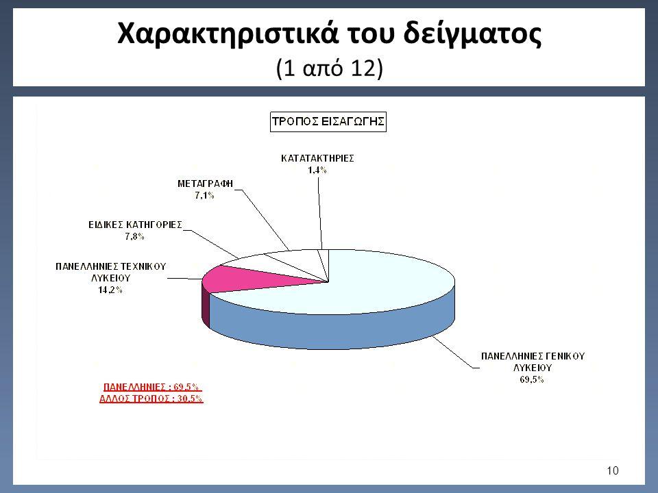 Χαρακτηριστικά του δείγματος (1 από 12) 10