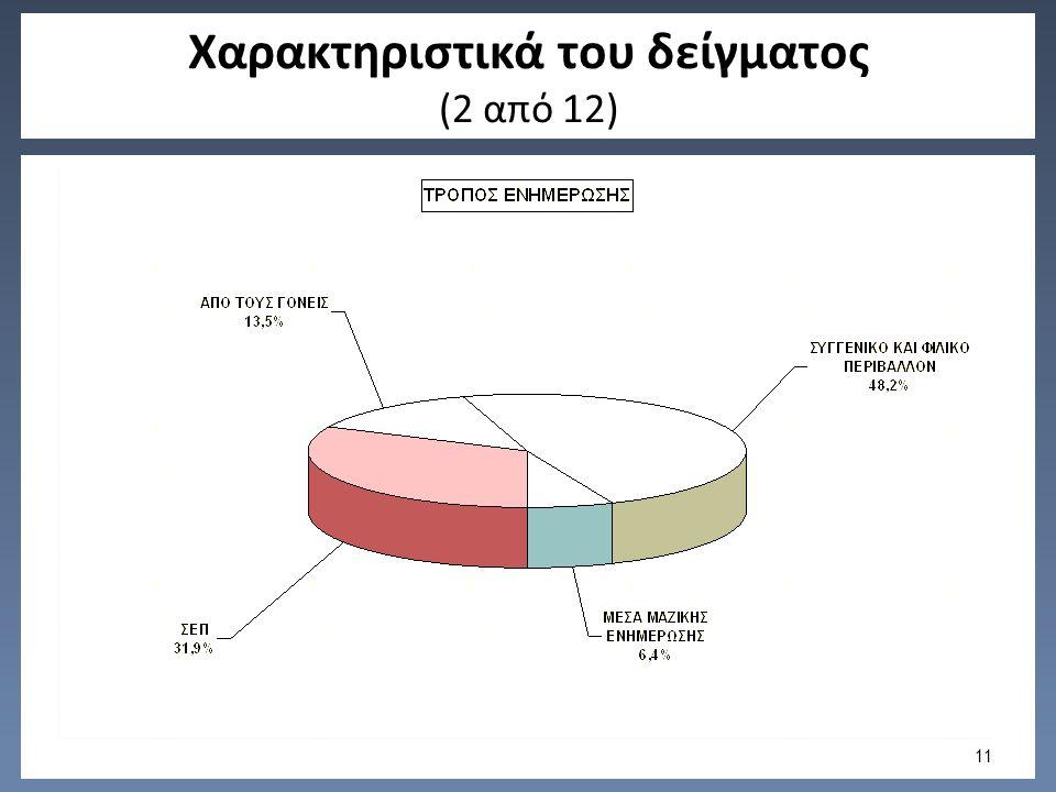 Χαρακτηριστικά του δείγματος (2 από 12) 11