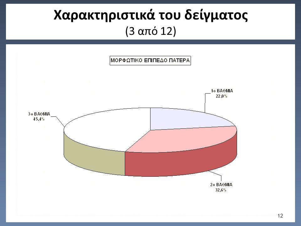 Χαρακτηριστικά του δείγματος (3 από 12) 12