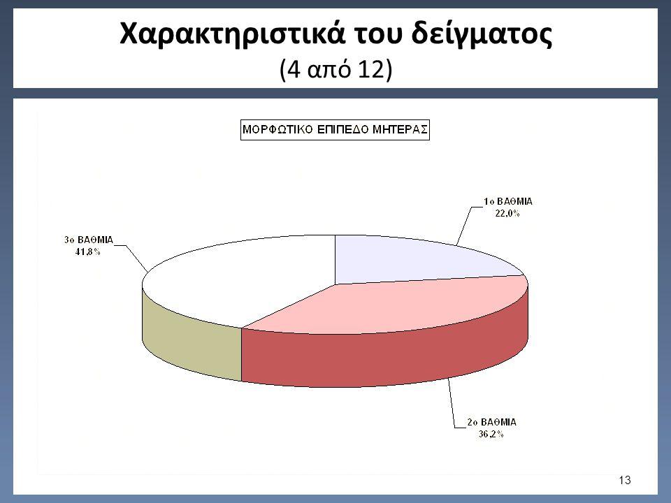 Χαρακτηριστικά του δείγματος (4 από 12) 13