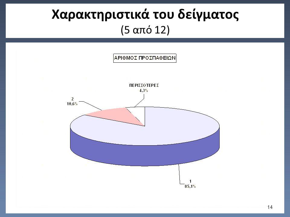 Χαρακτηριστικά του δείγματος (5 από 12) 14