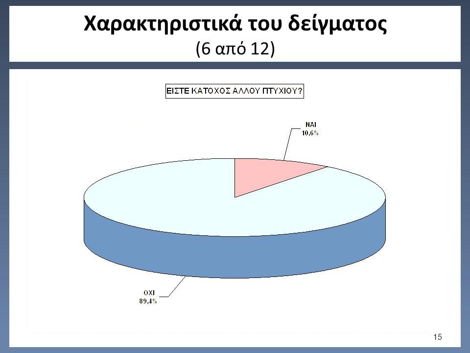 Χαρακτηριστικά του δείγματος (6 από 12) 15
