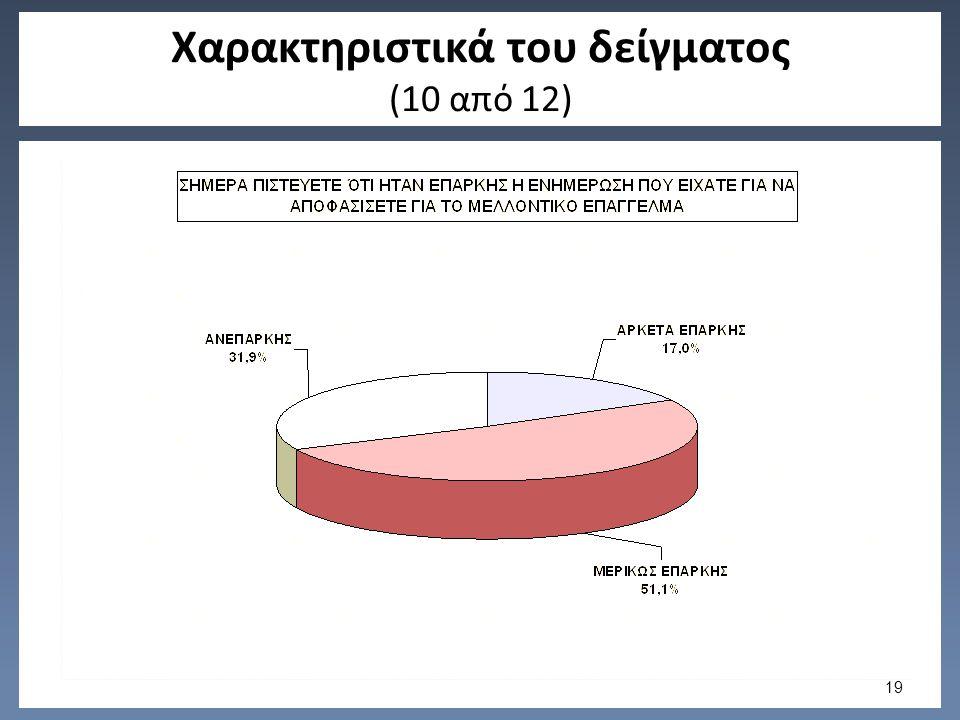 Χαρακτηριστικά του δείγματος (10 από 12) 19